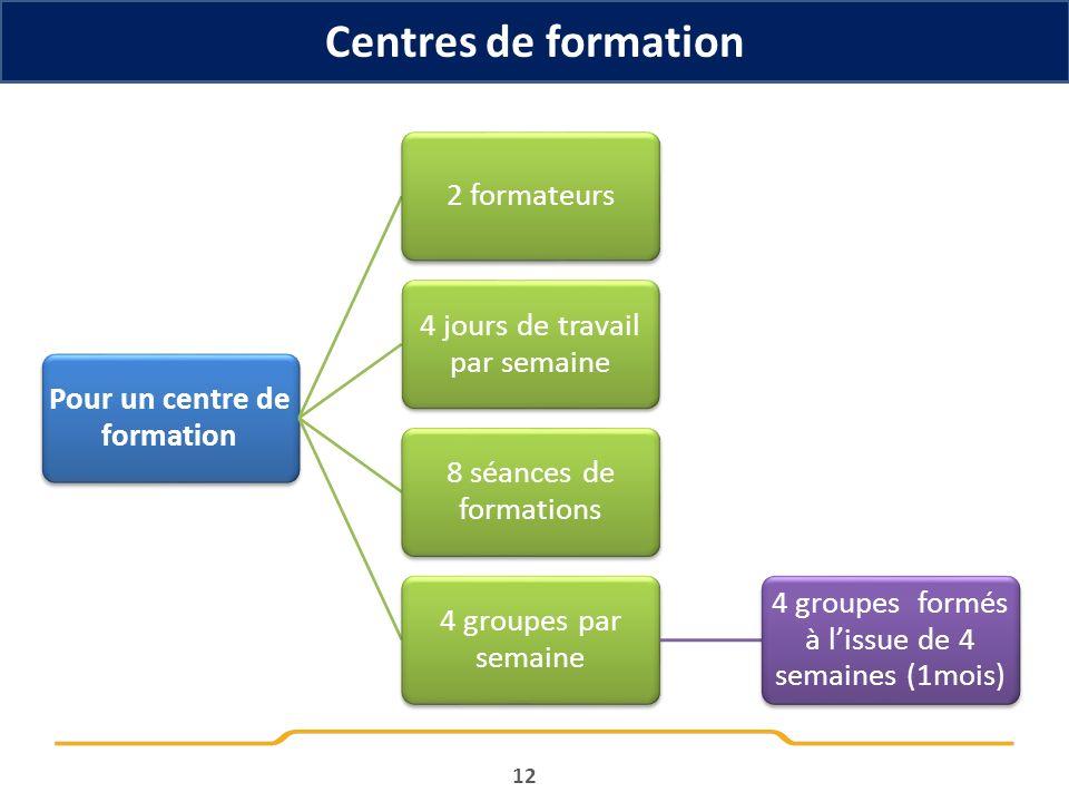 Centres de formation 12 Pour un centre de formation 2 formateurs 4 jours de travail par semaine 8 séances de formations 4 groupes par semaine 4 groupe