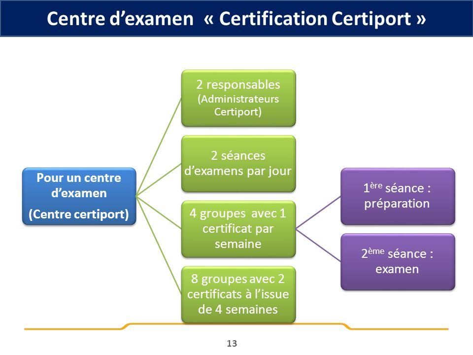 Centre dexamen « Certification Certiport » 13 Pour un centre dexamen (Centre certiport) 2 responsables (Administrateurs Certiport) 2 séances dexamens