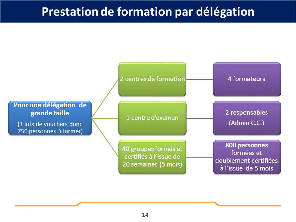 Prestation de formation par délégation 14 Pour une délégation de grande taille (3 lots de vouchers donc 750 personnes à former) 2 centres de formation