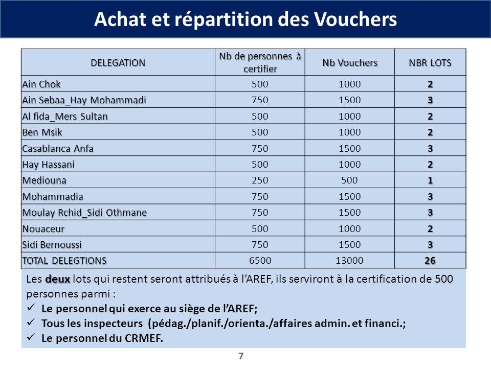 Achat et répartition des Vouchers 7 deux Les deux lots qui restent seront attribués à lAREF, ils serviront à la certification de 500 personnes parmi :