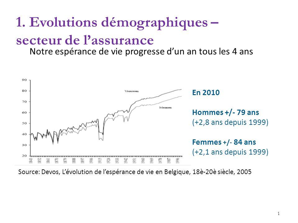 1. Evolutions démographiques – secteur de lassurance v Notre espérance de vie progresse dun an tous les 4 ans Source: Devos, Lévolution de lespérance