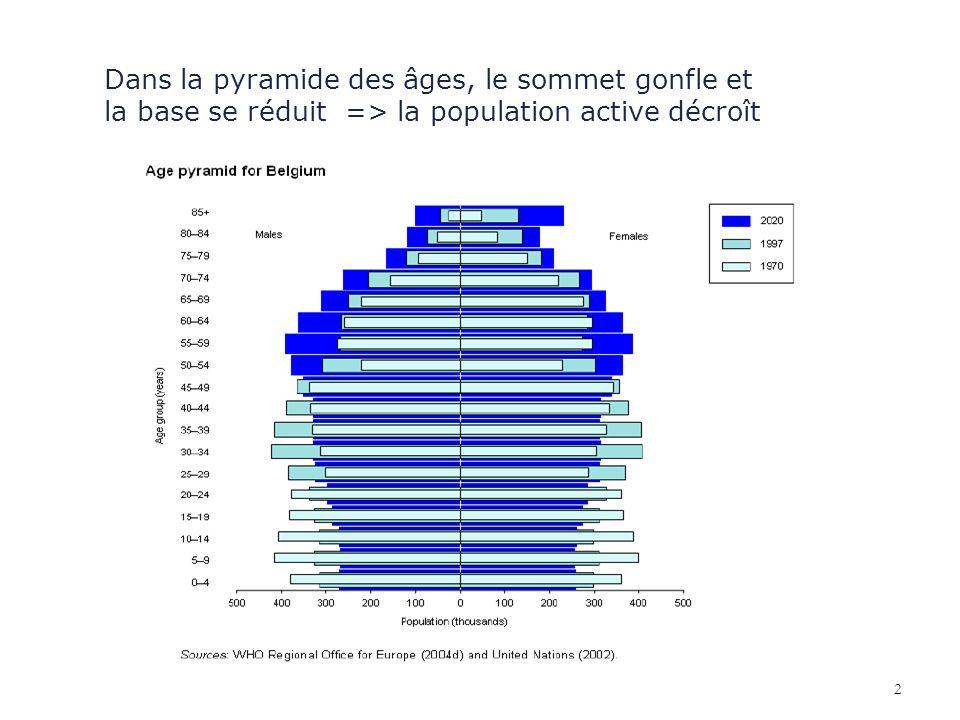 Dans la pyramide des âges, le sommet gonfle et la base se réduit => la population active décroît 2