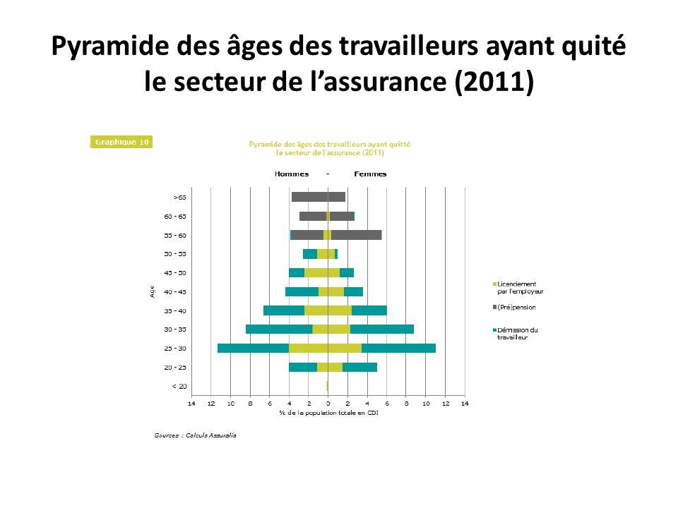 Pyramide des âges des travailleurs ayant quité le secteur de lassurance (2011)