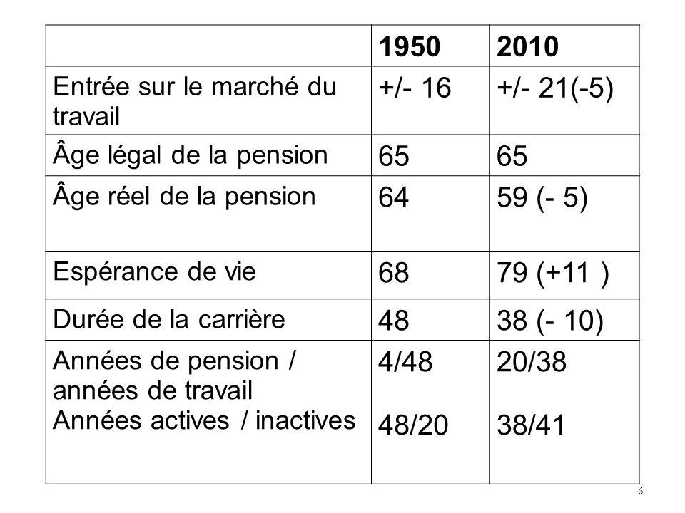 19502010 Entrée sur le marché du travail +/- 16+/- 21(-5) Âge légal de la pension 65 Âge réel de la pension 6459 (- 5) Espérance de vie 6879 (+11 ) Durée de la carrière 4838 (- 10) Années de pension / années de travail Années actives / inactives 4/48 48/20 20/38 38/41 6