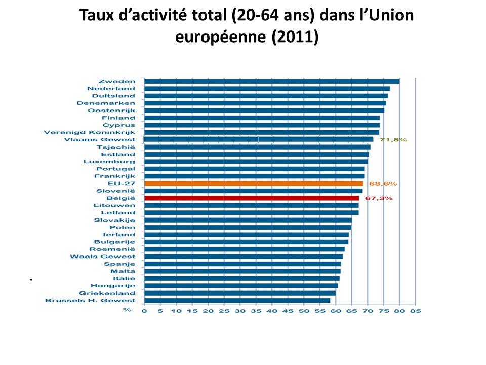 Source: SPF Economie ADSEI - EAK, Eurostat LFS (Bewerking Departement WSE/Steunpunt WSE) On peut faire autrement : beaucoup de pays EU font mieux, la Belgique est en queue de peloton (Taux dactivité des 55- 64 ans)(2010) 8