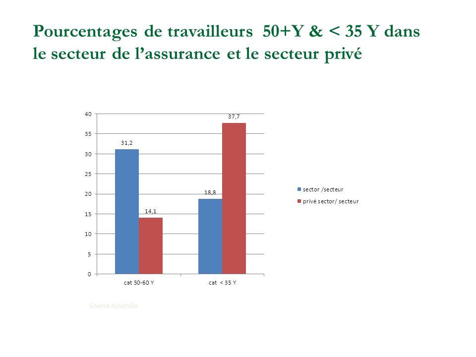 Source Assuralia Pourcentages de travailleurs 50+Y & < 35 Y dans le secteur de lassurance et le secteur privé