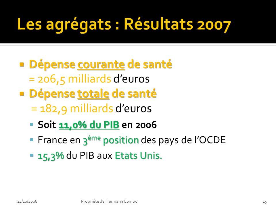 Dépense courante de santé Dépense courante de santé = 206,5 milliards deuros Dépense totale de santé Dépense totale de santé = 182,9 milliards deuros 11,0% du PIB Soit 11,0% du PIB en 2006 3 ème position France en 3 ème position des pays de lOCDE 15,3% Etats Unis.