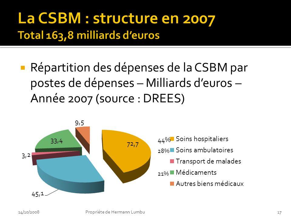 Répartition des dépenses de la CSBM par postes de dépenses – Milliards deuros – Année 2007 (source : DREES) 14/10/200817Propriéte de Hermann Lumbu