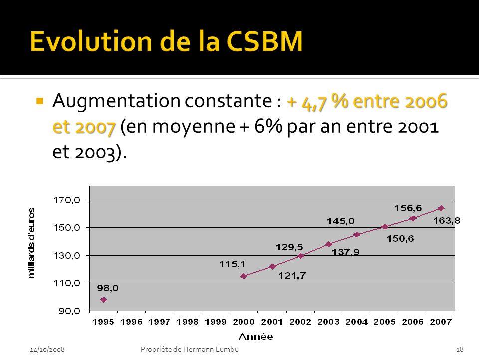 + 4,7 % entre 2006 et 2007 Augmentation constante : + 4,7 % entre 2006 et 2007 (en moyenne + 6% par an entre 2001 et 2003). 14/10/200818Propriéte de H