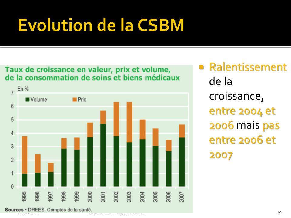 Ralentissement entre 2004 et 2006pas entre 2006 et 2007 Ralentissement de la croissance, entre 2004 et 2006 mais pas entre 2006 et 2007 14/10/200819Propriéte de Hermann Lumbu
