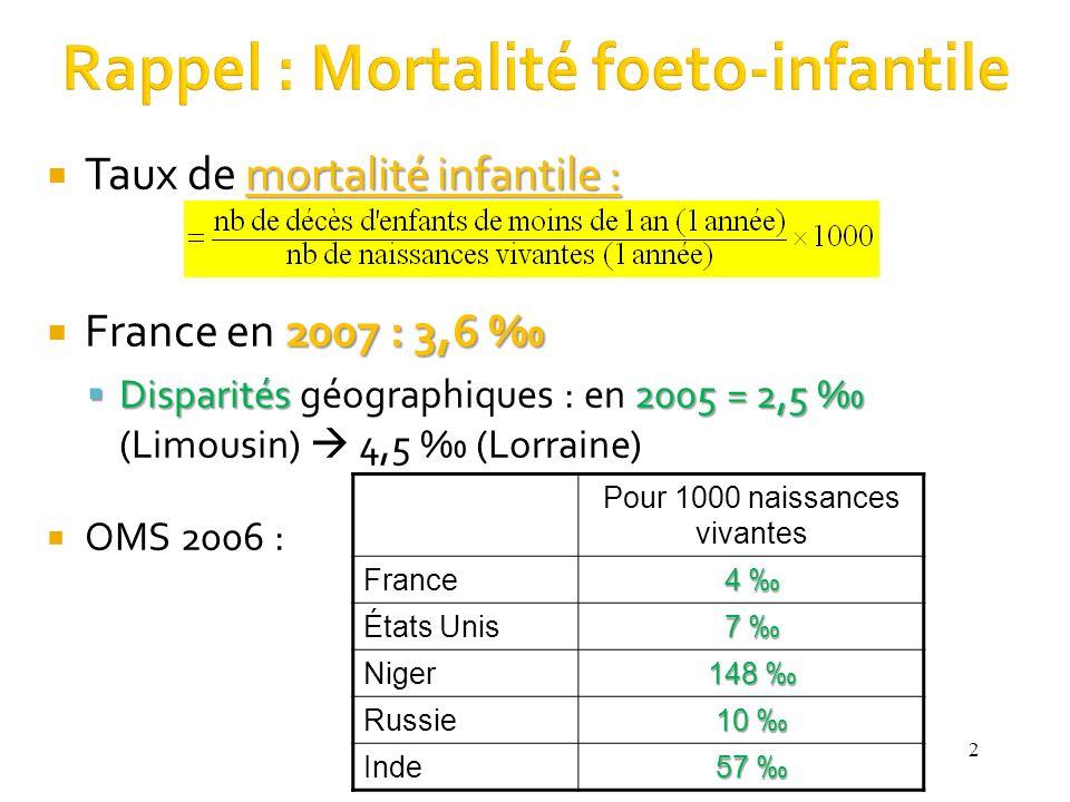 Rappel : Mortalité foeto-infantile 2 mortalité infantile : Taux de mortalité infantile : 2007 : 3,6 France en 2007 : 3,6 Disparités2005 = 2,5 Disparités géographiques : en 2005 = 2,5 (Limousin) 4,5 (Lorraine) OMS 2006 : Pour 1000 naissances vivantes France 4 États Unis 7 Niger 148 148 Russie 10 10 Inde 57 57