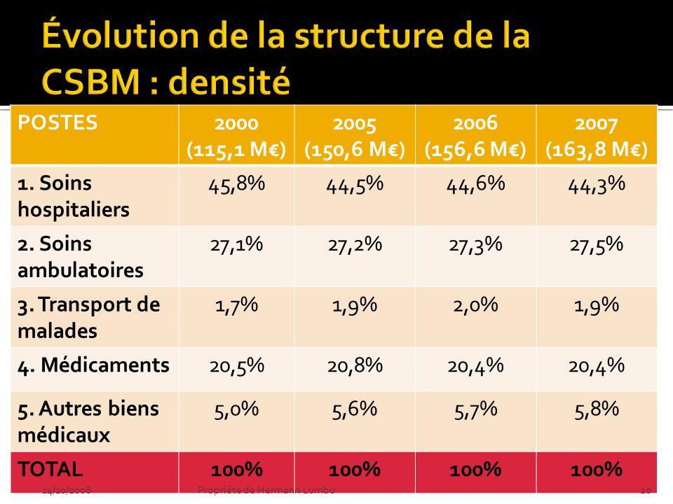 POSTES2000 (115,1 M) 2005 (150,6 M) 2006 (156,6 M) 2007 (163,8 M) 1. Soins hospitaliers 45,8%44,5%44,6%44,3% 2. Soins ambulatoires 27,1%27,2%27,3%27,5