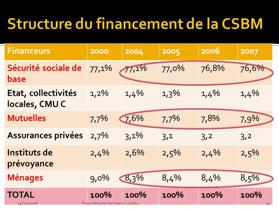 Financeurs20002004200520062007 Sécurité sociale de base 77,1% 77,0%76,8%76,6% Etat, collectivités locales, CMU C 1,2%1,4%1,3%1,4% Mutuelles7,7%7,6%7,7%7,8%7,9% Assurances privées2,7%3,1%3,13,2 Instituts de prévoyance 2,4%2,6%2,5%2,4%2,5% Ménages9,0%8,3%8,4% 8,5% TOTAL100% 14/10/2008Propriéte de Hermann Lumbu22