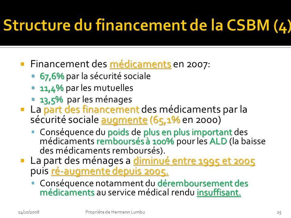 médicaments Financement des médicaments en 2007: 67,6% 67,6% par la sécurité sociale 11,4% 11,4% par les mutuelles 13,5% 13,5% par les ménages part de
