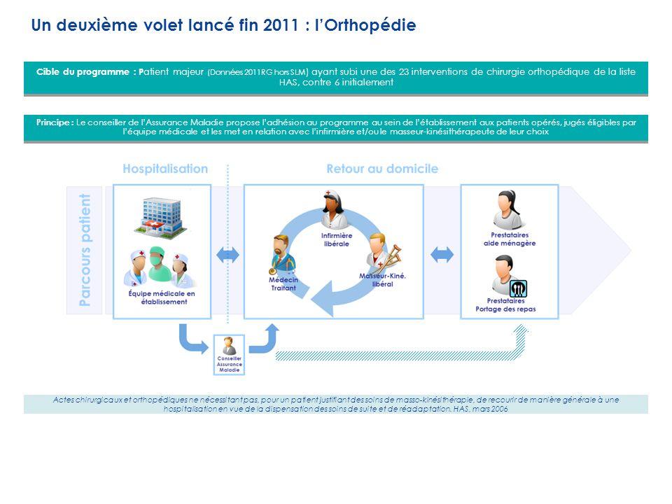 Cible du programme : P atient majeur (Données 2011RG hors SLM ) ayant subi une des 23 interventions de chirurgie orthopédique de la liste HAS, contre