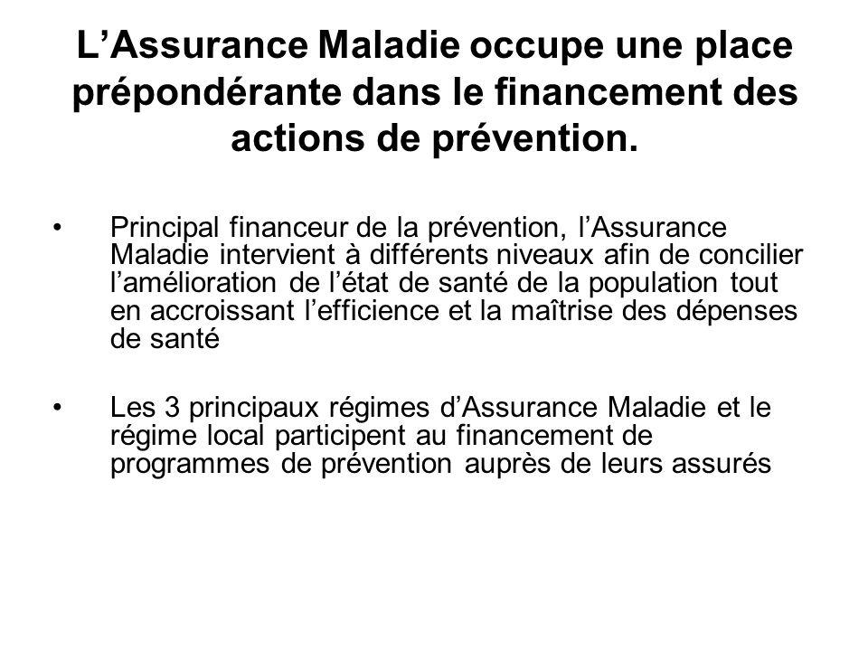 LAssurance Maladie occupe une place prépondérante dans le financement des actions de prévention. Principal financeur de la prévention, lAssurance Mala