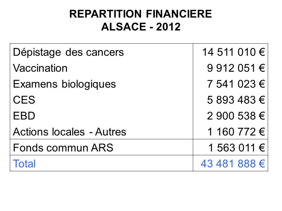 REPARTITION FINANCIERE ALSACE - 2012 Dépistage des cancers14 511 010 Vaccination9 912 051 Examens biologiques7 541 023 CES5 893 483 EBD2 900 538 Actio