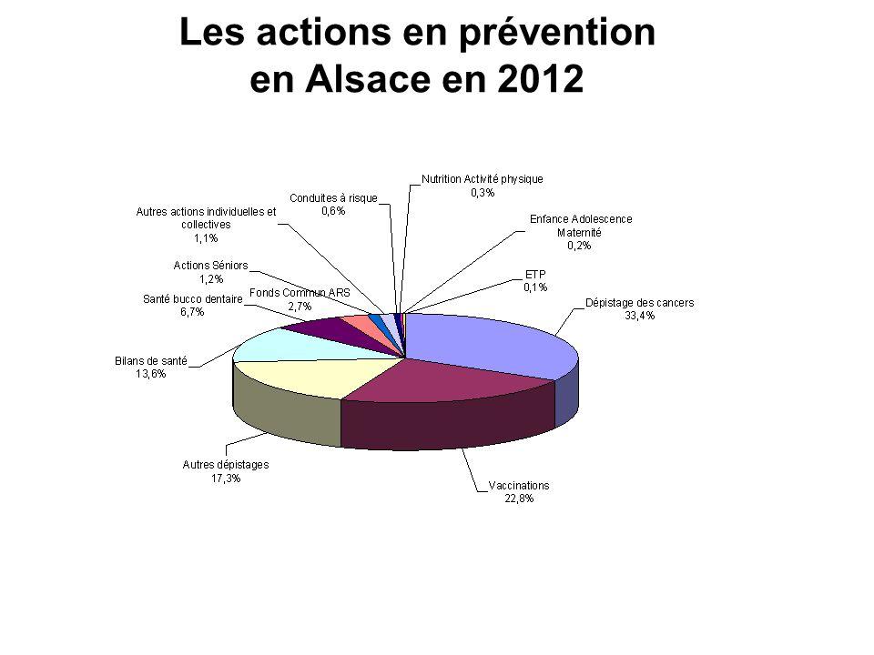 Les actions en prévention en Alsace en 2012 Répartition des coût par thématiques - 2011