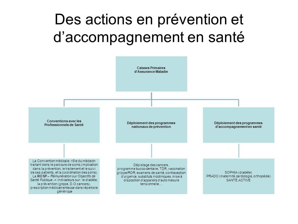 Des actions en prévention et daccompagnement en santé Caisses Primaires dAssurance Maladie Conventions avec les Professionnels de Santé La Convention