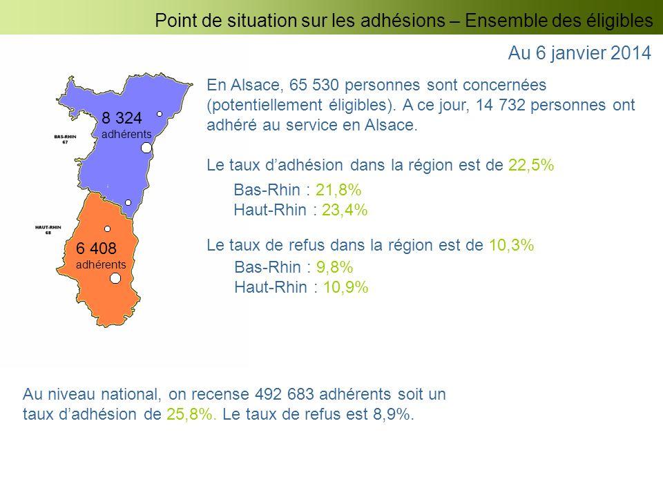 8 324 adhérents 6 408 adhérents Point de situation sur les adhésions – Ensemble des éligibles En Alsace, 65 530 personnes sont concernées (potentielle