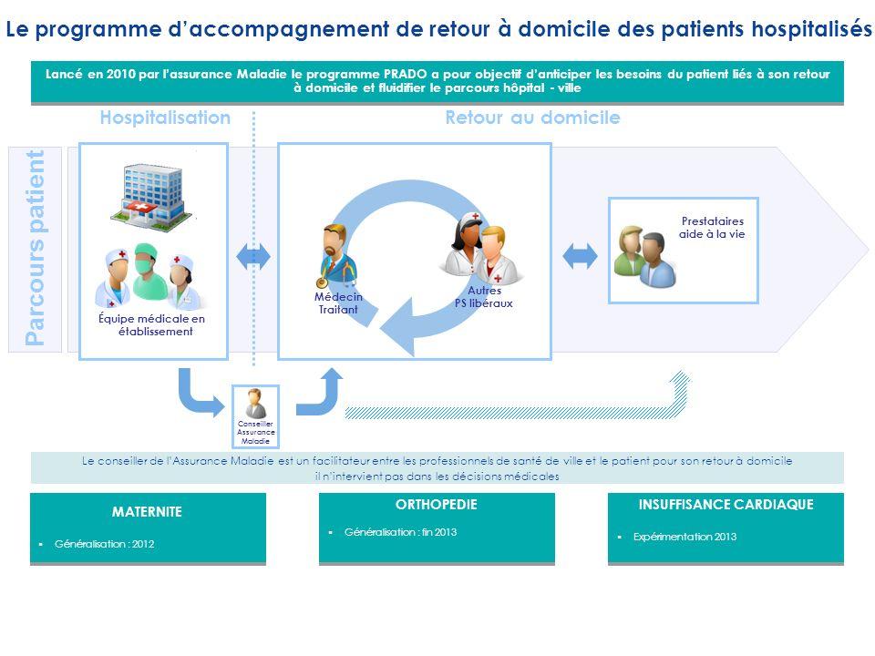 Équipe médicale en établissement Hospitalisation Conseiller Assurance Maladie Médecin Traitant Autres PS libéraux Prestataires aide à la vie Retour au