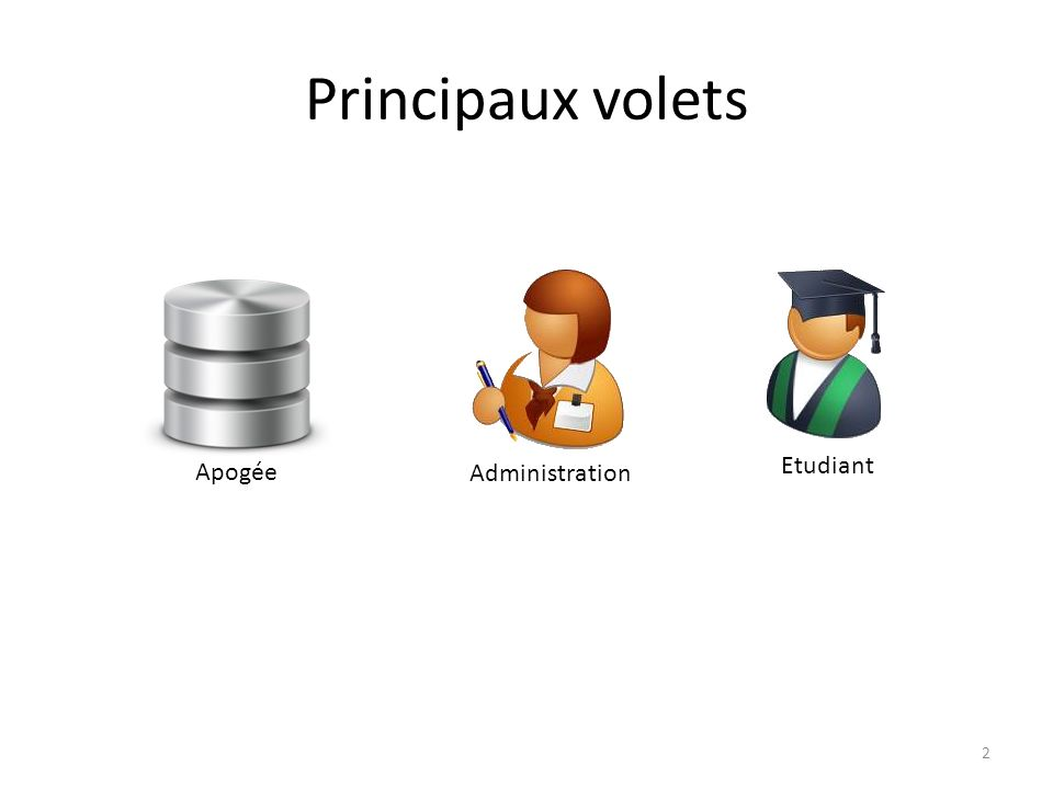 Principaux volets Etudiant Administration Apogée 2