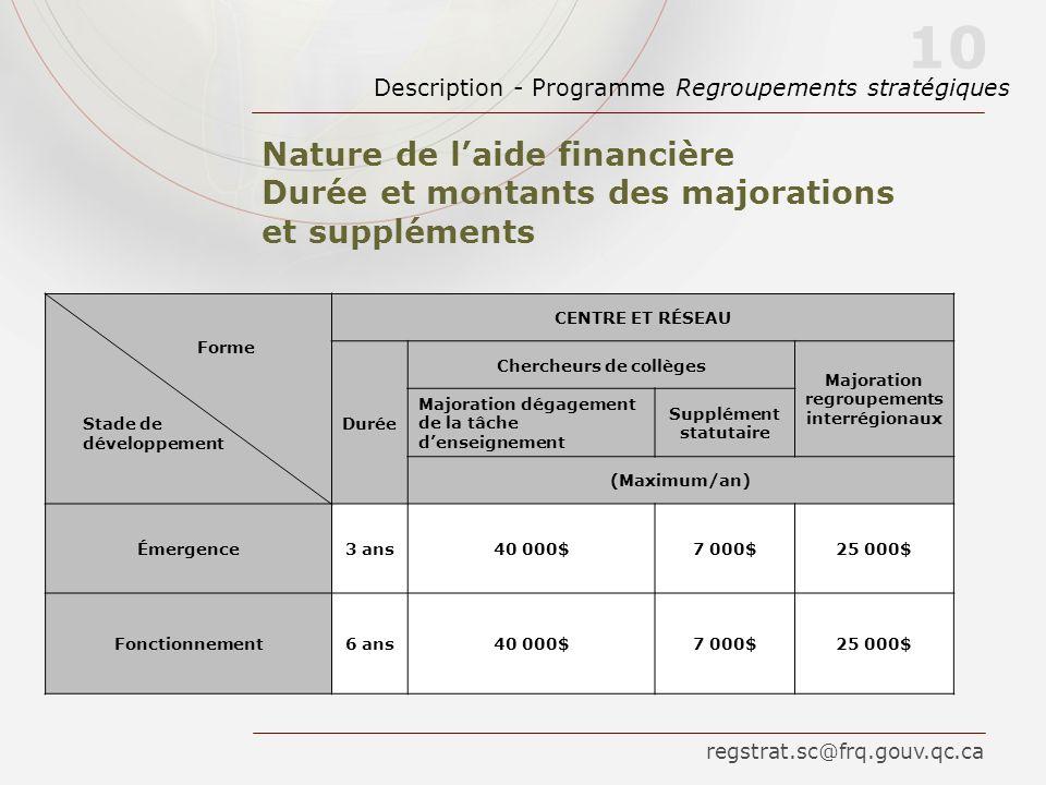 Nature de laide financière Durée et montants des majorations et suppléments Description - Programme Regroupements stratégiques 10 regstrat.sc@frq.gouv