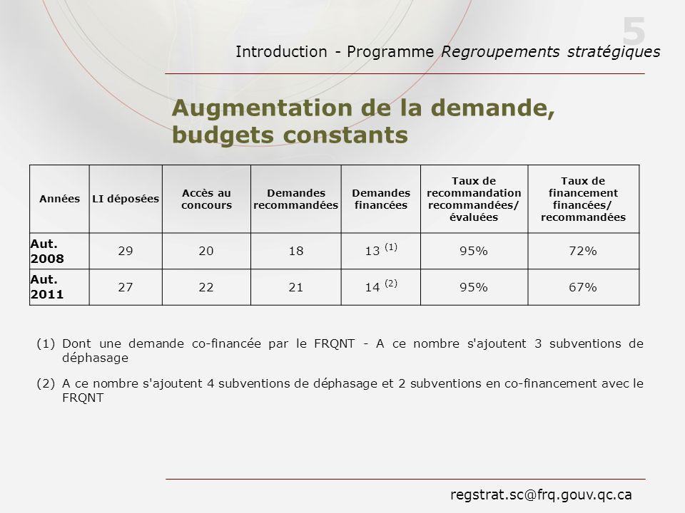 Introduction - Programme Regroupements stratégiques 5 regstrat.sc@frq.gouv.qc.ca Augmentation de la demande, budgets constants AnnéesLI déposées Accès
