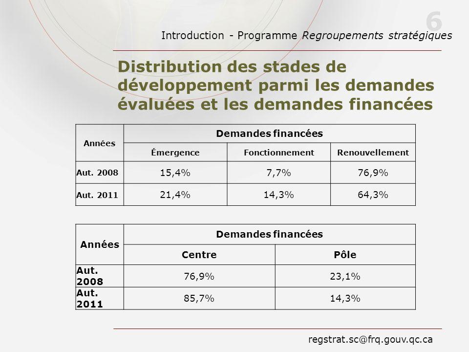 Introduction - Programme Regroupements stratégiques 6 regstrat.sc@frq.gouv.qc.ca Distribution des stades de développement parmi les demandes évaluées et les demandes financées Années Demandes financées ÉmergenceFonctionnementRenouvellement Aut.
