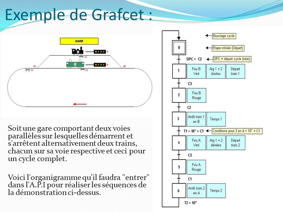 Exemple de Grafcet : Soit une gare comportant deux voies parallèles sur lesquelles démarrent et s'arrêtent alternativement deux trains, chacun sur sa