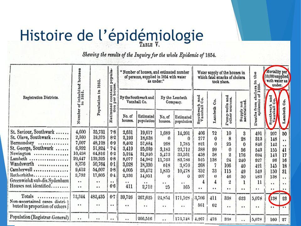 Histoire de lépidémiologie
