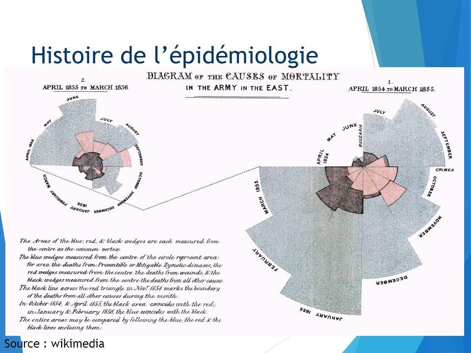 Histoire de lépidémiologie Source : wikimedia