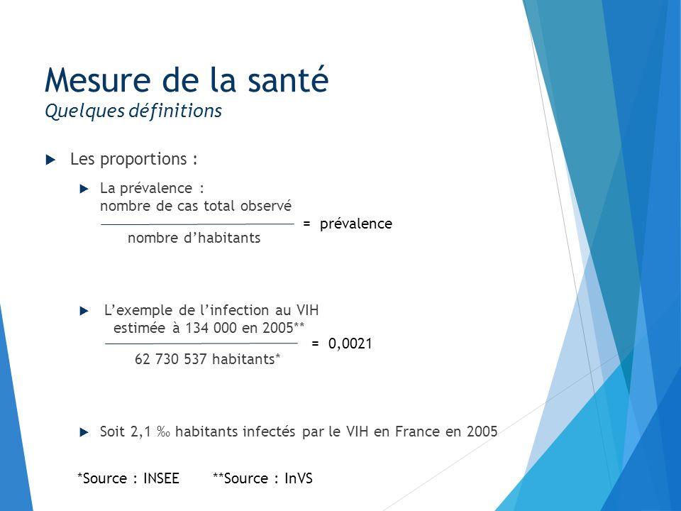 Les proportions : La prévalence : nombre de cas total observé nombre dhabitants Lexemple de linfection au VIH estimée à 134 000 en 2005** 62 730 537 h