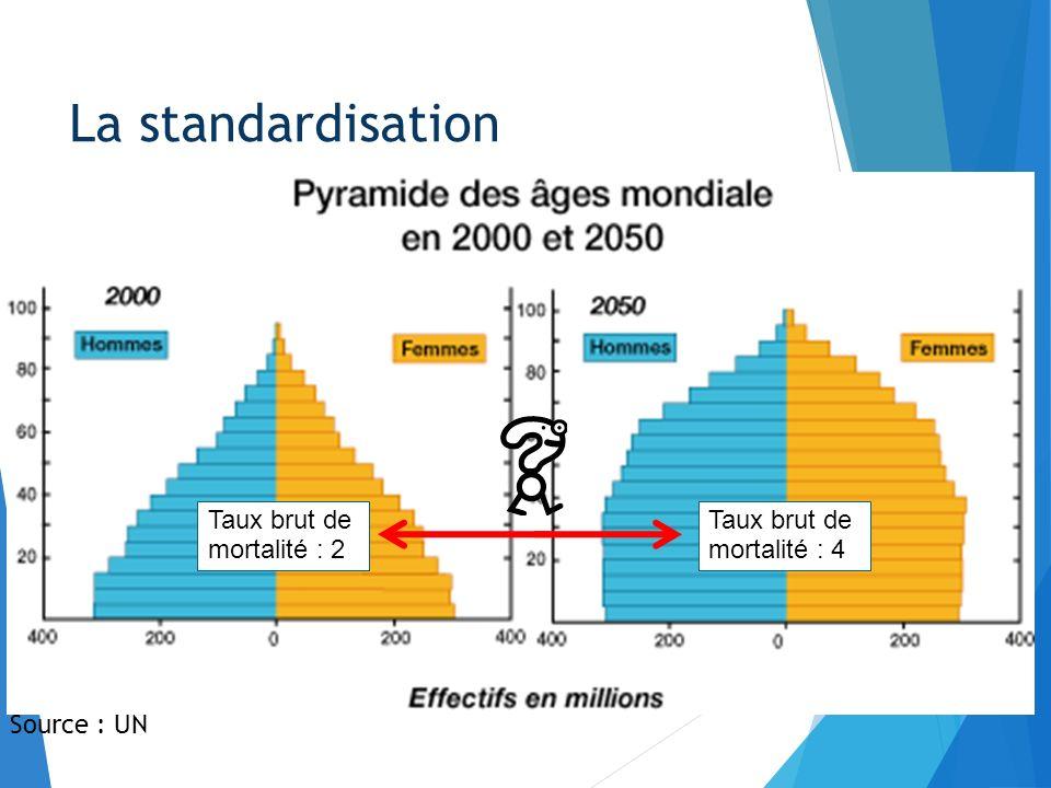 Comparaison entre deux populations : La standardisation Source : UN Taux brut de mortalité : 2 Taux brut de mortalité : 4