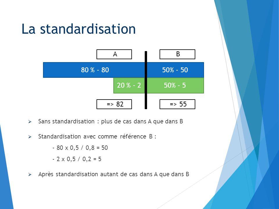 La standardisation Sans standardisation : plus de cas dans A que dans B Standardisation avec comme référence B : - 80 x 0,5 / 0,8 = 50 - 2 x 0,5 / 0,2