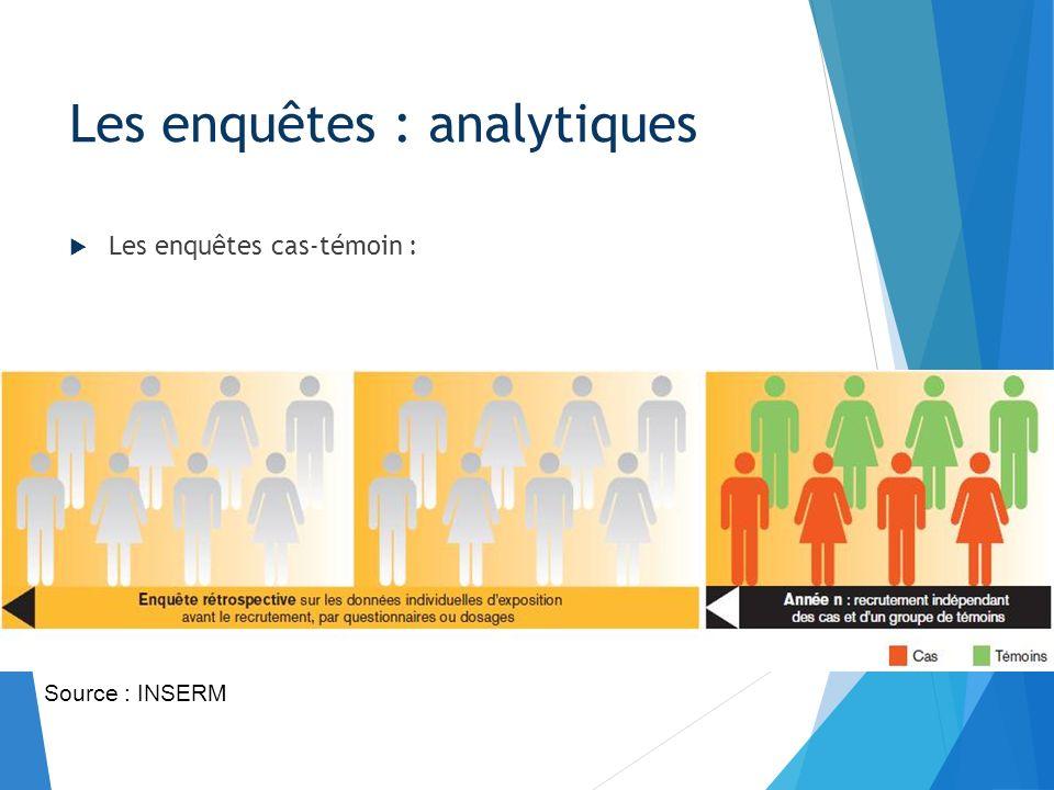 Les enquêtes cas-témoin : Les enquêtes : analytiques Source : INSERM