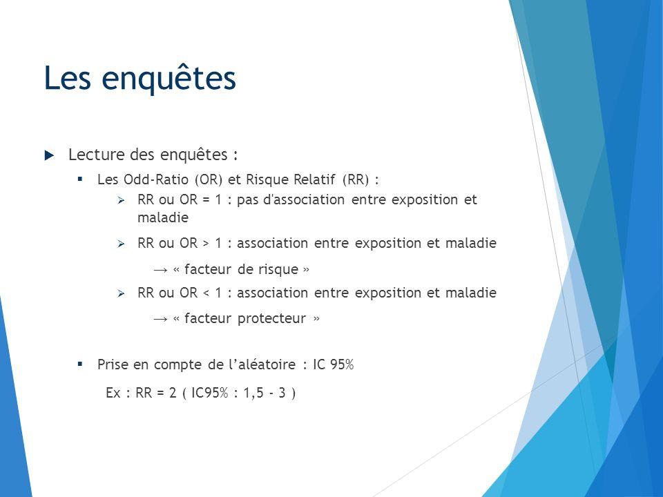 Lecture des enquêtes : Les Odd-Ratio (OR) et Risque Relatif (RR) : RR ou OR = 1 : pas d'association entre exposition et maladie RR ou OR > 1 : associa