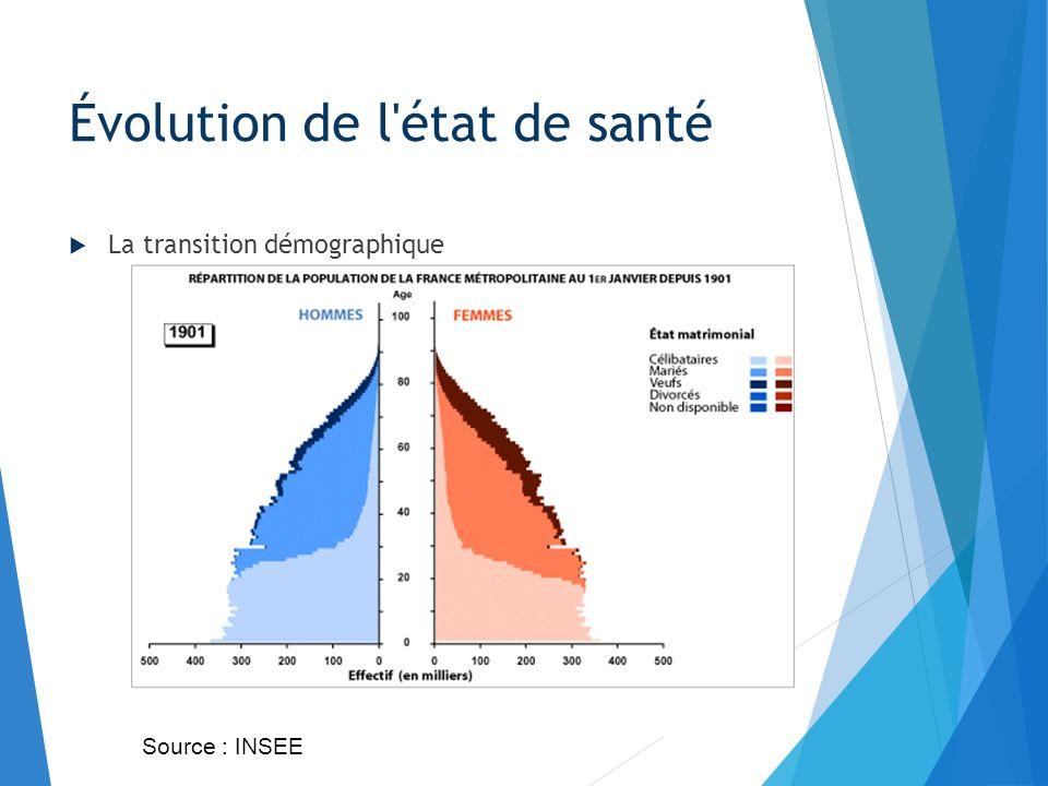 La transition démographique Évolution de l'état de santé Source : INSEE