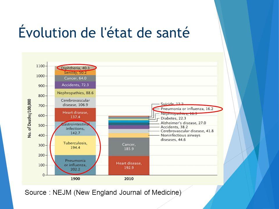 Source : NEJM (New England Journal of Medicine)