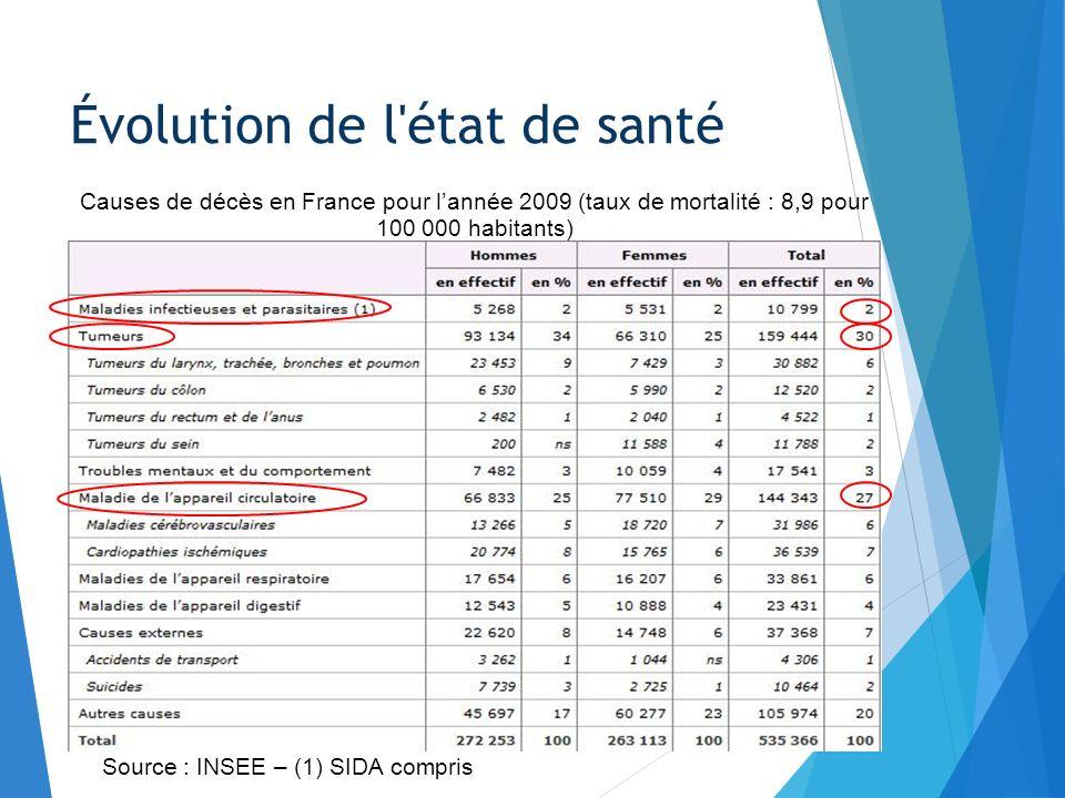 Évolution de l'état de santé Source : INSEE – (1) SIDA compris Causes de décès en France pour lannée 2009 (taux de mortalité : 8,9 pour 100 000 habita