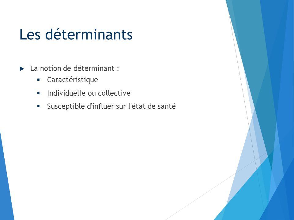 La notion de déterminant : Caractéristique Individuelle ou collective Susceptible d'influer sur l'état de santé Les déterminants