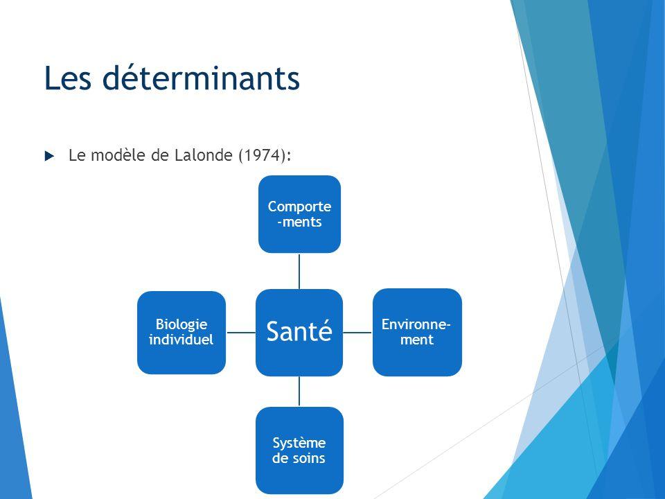 Le modèle de Lalonde (1974): Les déterminants Santé Comporte -ments Environne- ment Système de soins Biologie individuel
