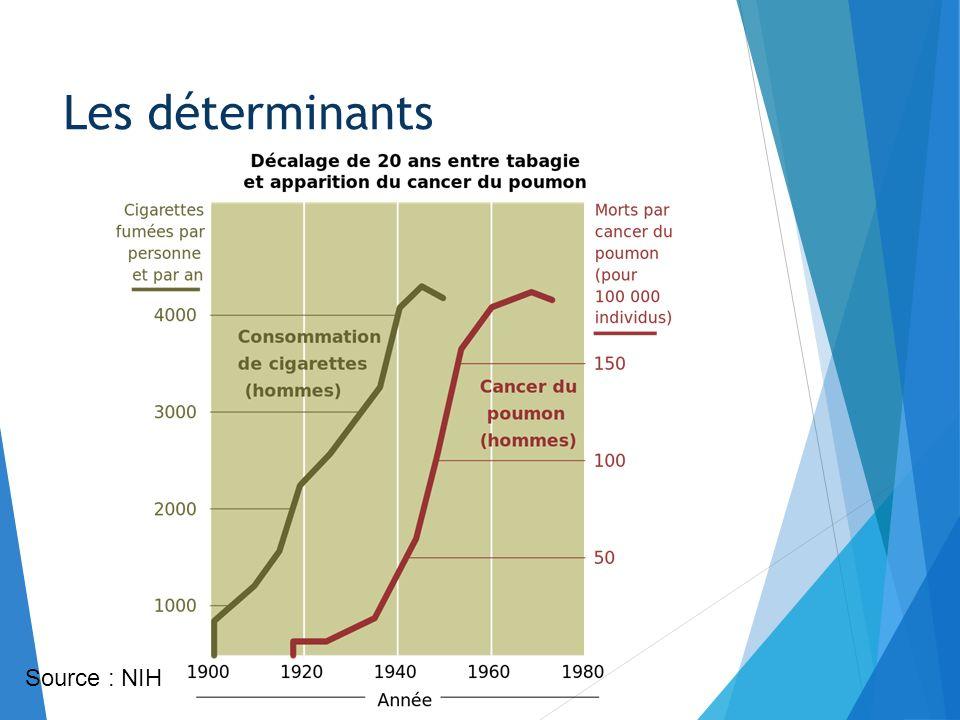 Source : NIH