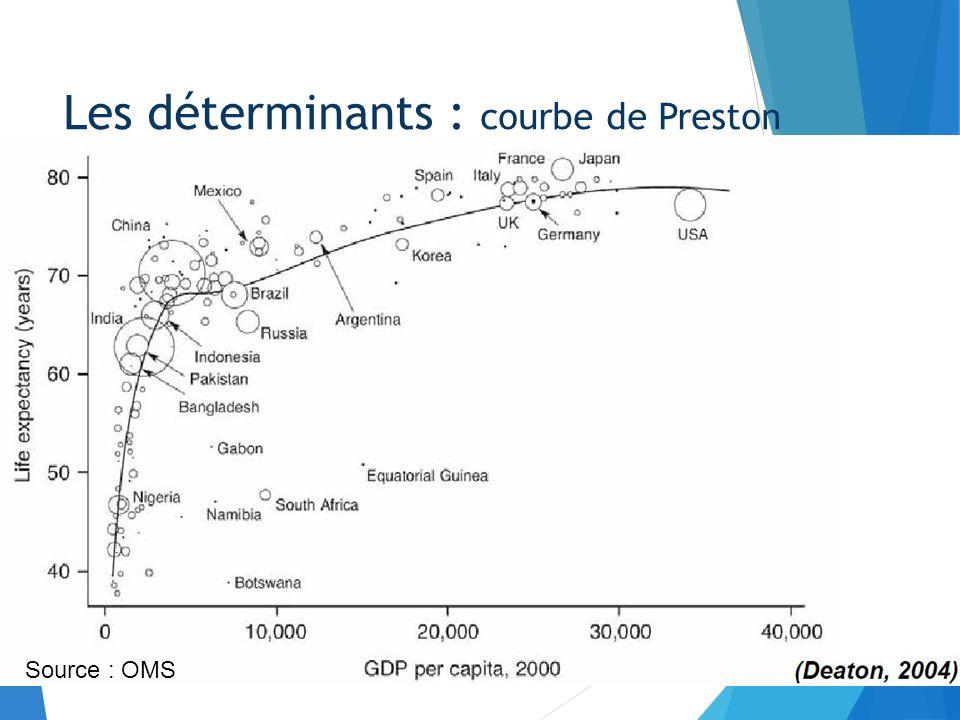 Les déterminants : courbe de Preston Source : OMS