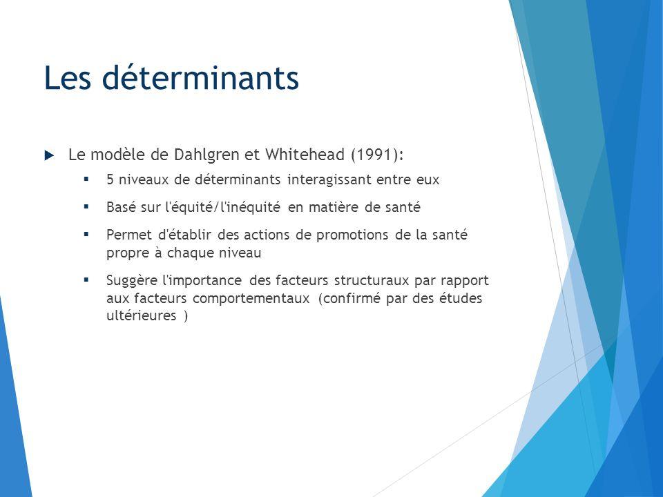 Le modèle de Dahlgren et Whitehead (1991): 5 niveaux de déterminants interagissant entre eux Basé sur l'équité/l'inéquité en matière de santé Permet d