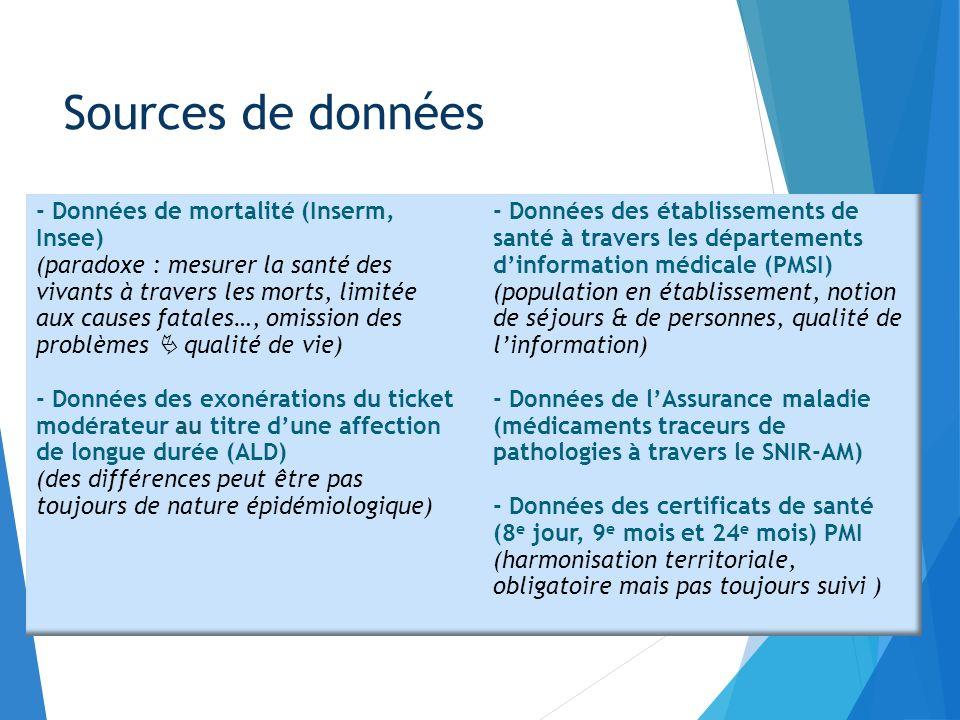 Quelques exemples : Sources de données - Données de mortalité (Inserm, Insee) (paradoxe : mesurer la santé des vivants à travers les morts, limitée au