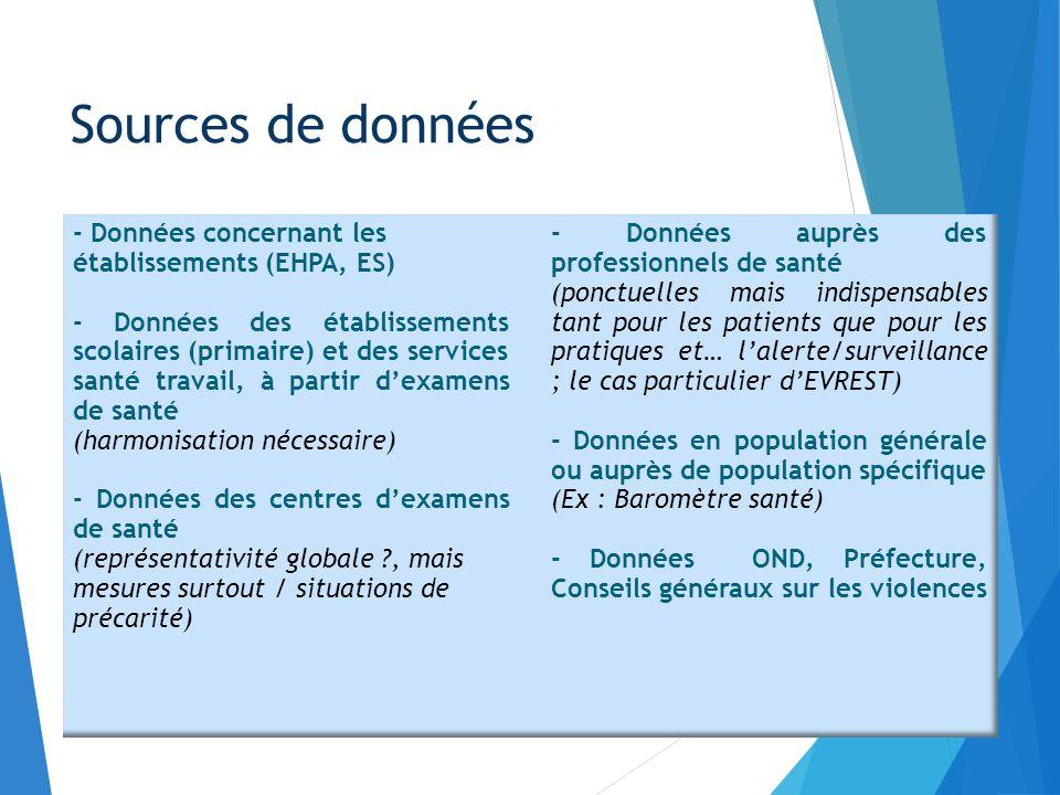 Quelques exemples : Sources de données - Données concernant les établissements (EHPA, ES) - Données des établissements scolaires (primaire) et des ser