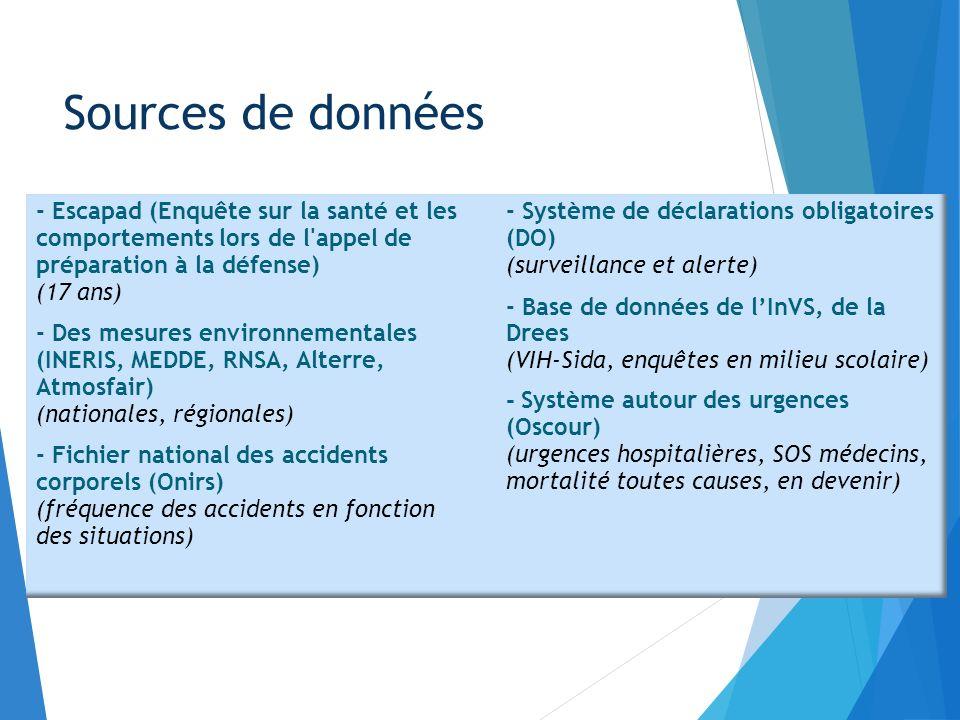 Quelques exemples : Sources de données - Escapad (Enquête sur la santé et les comportements lors de l'appel de préparation à la défense) (17 ans) - De