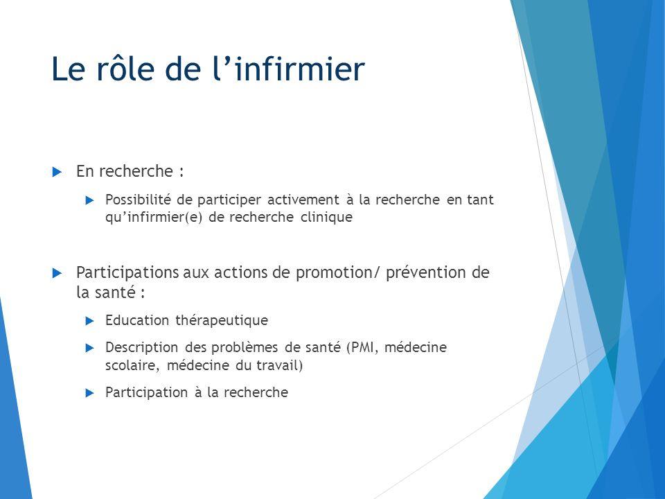 Le rôle de linfirmier En recherche : Possibilité de participer activement à la recherche en tant quinfirmier(e) de recherche clinique Participations a