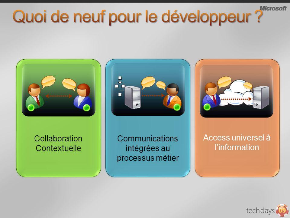 Collaboration Contextuelle Collaboration Contextuelle Communications intégrées au processus métier Communications intégrées au processus métier Access universel à linformation